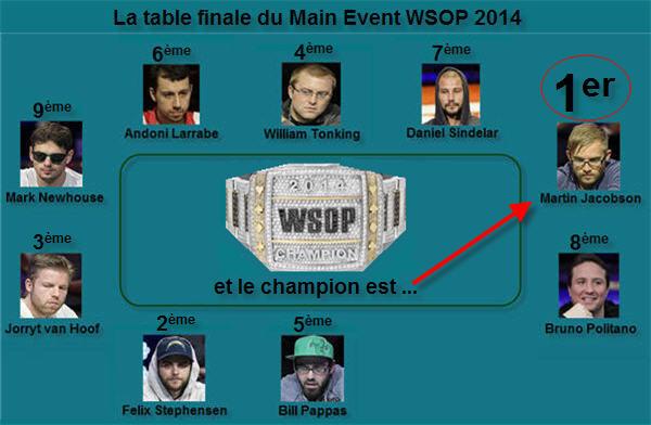 Représentation des joueurs au Main Event WSOP2014